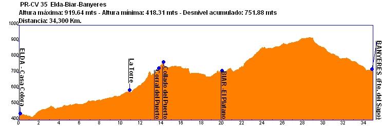 Perfil PR-CR 35 Elda-Biar-Bañeres