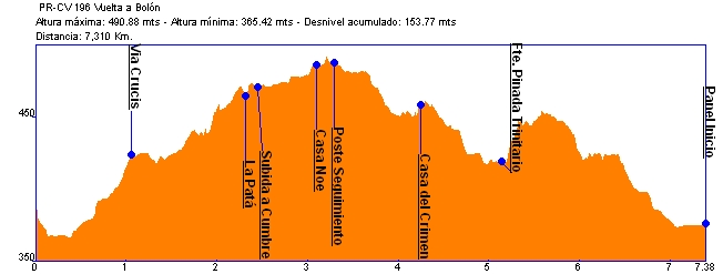 Perfil PR-CR 196 Vuelta a Bolón