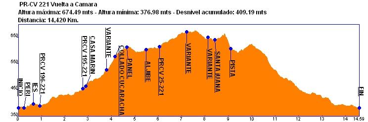 Perfil PR-CR 221 Vuelta a Camara